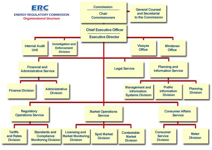 Organizational Chart (Old) - Energy Regulatory Commission