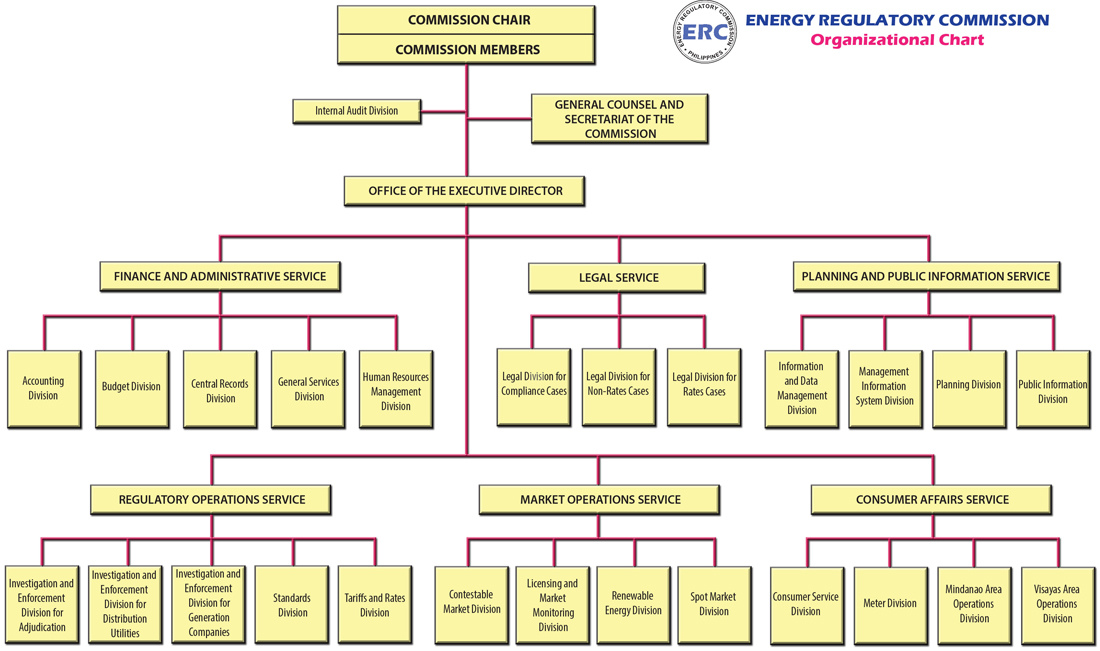 Department Of Energy Organization Chart Ace Energy